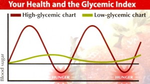 What Exactly Is the Glycemic Index Diet?